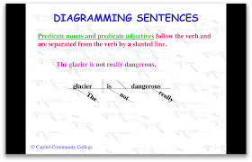 diagram sentences onlinediagramming sentences diagram