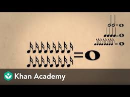 Lesson <b>1</b>: Note values, duration, and time signatures (video) | Khan ...