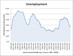 causes of unemployment   economics helpexamples of unemployment