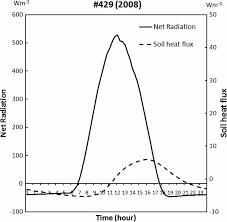 Terrain Correction for Increasing the Evapotranspiration Estimation ...