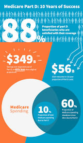 medicare part d years of success in serving seniors well celgene medicare part d 10 years of success