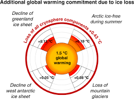 Global warming due to loss of large <b>ice</b> masses and Arctic <b>summer</b> ...