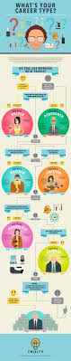 best images about define your career goals this flowchart helps you your career personality type