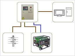 Системы автоматического запуска <b>генератора</b> - автоматика для ...