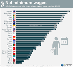 minimum wage around the world business insider chart oecd minimum wage big