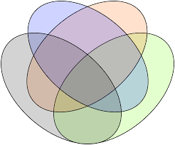 actionable venn diagrams in tableau   interworks  inc a true  set venn diagram    each possible intersection  looks pretty strange