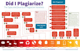 plagiarism checker concordian international school myp dp plagiarism checker