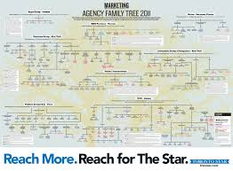 check grandiose advertising agency offices ad agency family tree advertising agency office advertising