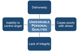 personality test eliminate the negative undesirable personal qualities