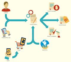 sales process flowchart  flowchart examples   sales process    sales process