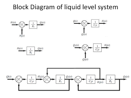 block diagram representation of control systems       block diagram of liquid level system