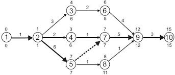 planning the timescale   gpmfirst   the elements of an arrow critical path network diagram