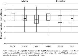 status of cardiovascular health in us adolescentsclinical figure
