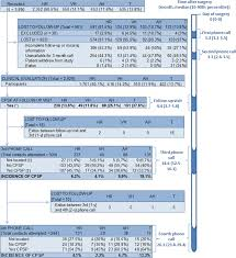 genetic and clinical factors associated chronic postsurgical candidates for the third telephone interview 1 yr after surgery candidates for the fourth final telephone interview 2 yr after surgery
