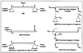 steps to construct free body diagram help for force   transtutorssteps to construct free body diagram