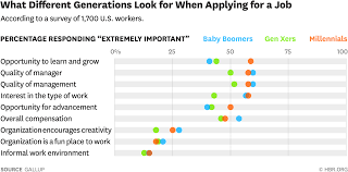 what millennials want from a new job w160509 rigoni whatdifferent