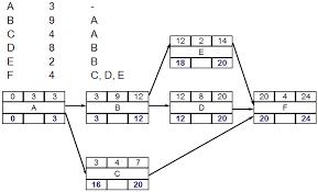 sequence activities   firebrand learnpdm   backward pass
