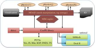 high resolution coupled physics solvers for analysing fine scale figure