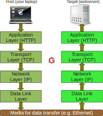 tcp ip protocol fundamentals explained with a diagramas seen in the above figure  the information flows downward through each layer on the host machine  at the first layer  since http protocol is being used