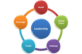 qualities of an effective leader clipart clipartfox about inspiring leadership