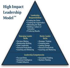 best images about leadership frameworks methodologies and 17 best images about leadership frameworks methodologies and artifacts on