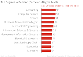 mba cleary university top degrees for getting hired in 2016