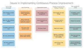 seven management and planning tools   conceptdraw comaffinity diagram   implementing continuous process improvement
