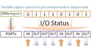 Image result for ثباتهای AVR