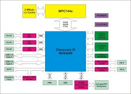 mpc  x u or u compactpci host computerarchitecture  mpc  x compactpci host computer block diagram