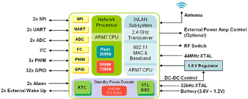 gs  soc   wi fi system on chip  soc   mac  baseband  on chip    block diagram