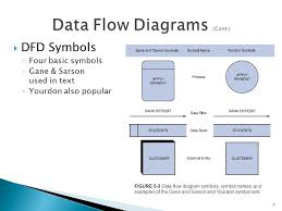 images of data flow diagram process   diagramschapter  data and process modeling  describe data and process