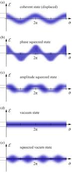 Squeezed states of light - Wikipedia