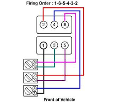 solved firing order diagram 4 3l v6 chevrolet engine fixya here is the firing order for that engine and vehicle and let me know if you need any help to understand this diagram or if you require any further