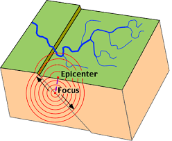 earthquakefigure   movement of body waves away from the focus of the earthquake  the epicenter is the location on the surface directly above the earthquake    s focus