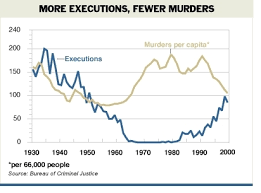 global capital punishment  the pros and cons of the death penalty       deterrence