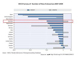 financing the small business sector what has been the impact of number of new enterprises in the economy 2007 2009 oecd 2012