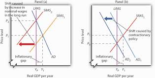 recessionary and inflationary gaps and long run macroeconomic nonintervention or contractionary policy