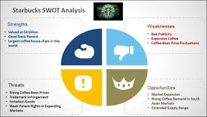 best swot analysis templates for powerpointstarbuck swot analysis