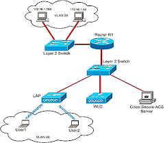 per user acl with wireless lan controllers and cisco secure acs    per user acl wlc   gif