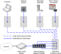 similiar cat 5 network wiring diagram keywords cat5e patch panel wiring diagram