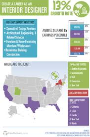 interior design graduate programs interior design schools in careers in interior design