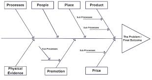 how to determine which diagram to use for various scenarios    fishbone diagram template that can be used in marketing