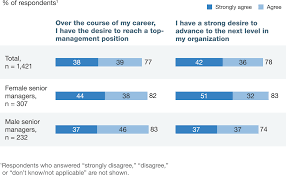 moving mind sets on gender diversity mckinsey global survey women s career ambitions exceed those of their male peers