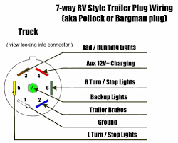 factory 7 pin connector throughout wiring diagram for seven pin Seven Pin Trailer Wiring 7 way trailer rv plug diagram in wiring for seven pin seven pin trailer wiring diagram