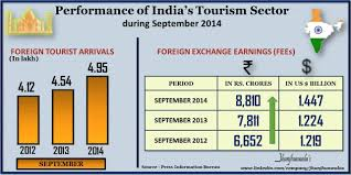 essay on tourism in tourism tourism in hd tourism in in