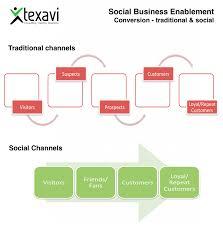 experience blog conversion social business enablement texavi