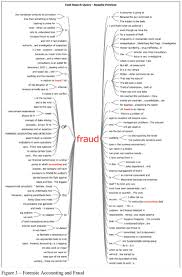 the forensic accounting and corporate fraud figure 3 forensic accounting and fraud demonstrates the various interpretations one was able to have from this discussion