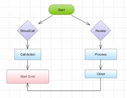 make flow chart online   flow chart online flowchart maker     best images of software flowchart symbols flowchart examples