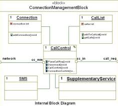 accelerating high level sysml and systemc soc designsfigure  connection management block diagram