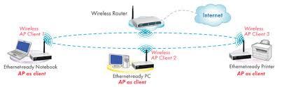 ugl   apea typical wireless lan can be setup by the standard access point  all kinds of wireless clients can be connected  the ap    s ethernet port then connected to a
